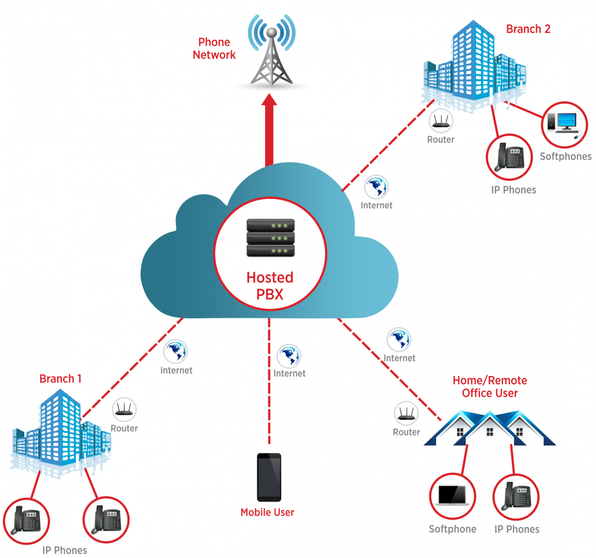 cloud-hosted-pbx-system-diagram