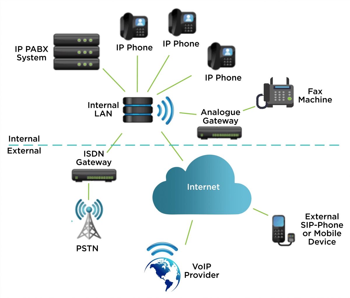 Pbx  Pabx Systems In South Africa