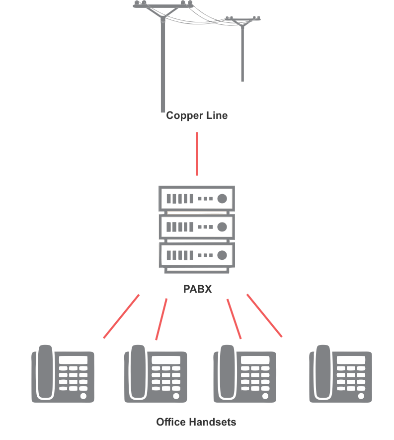 Business Phone Systems: On-Premise vs Hosted/Cloud | United